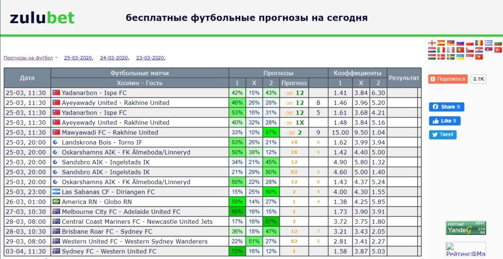 Отзывы о прогнозах на футбол от Zulubet.com