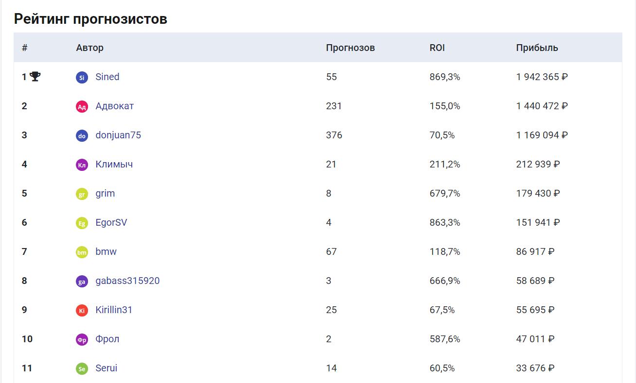 Рейтинг капперов на сайте TotoBrief (ТотоБриф)