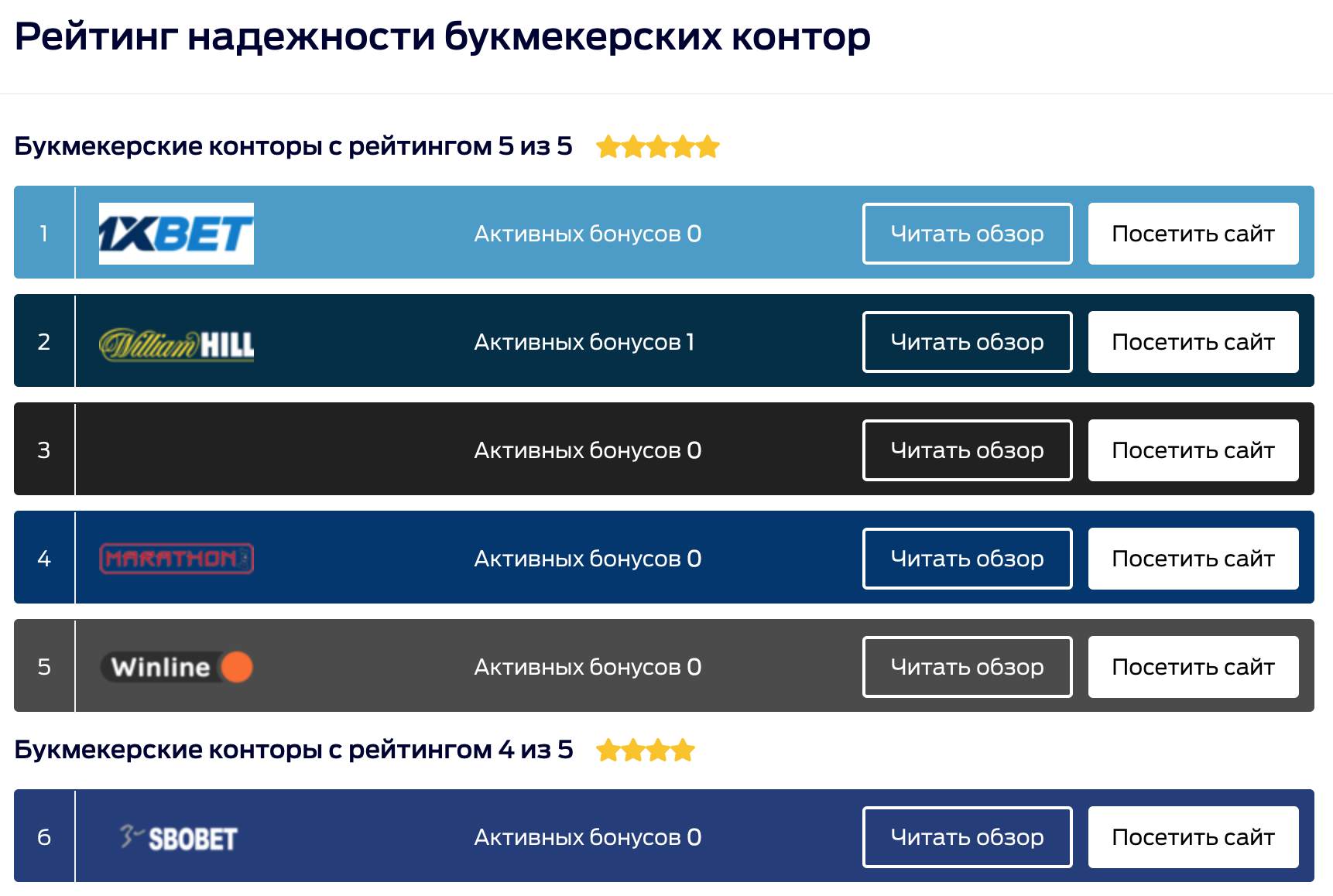 Рейтинг БК от Bet ring ru (Бет ринг)