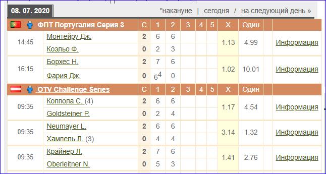 Информация о матчах на Tennis explorer (Теннис Эксплорер)