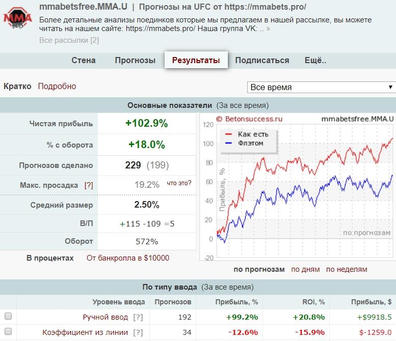 Статистика MMAbets.Pro