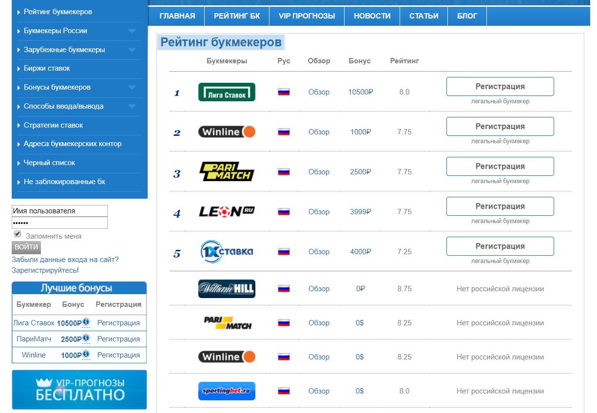 Рейтинг БК на сайте Топбукмекер (Topbukmeker)
