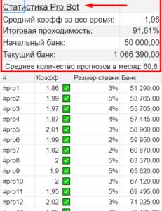 Статистика Про Бот