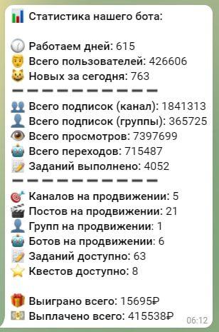 Статистика выплат от бота TOP TG MONEY Телеграмм